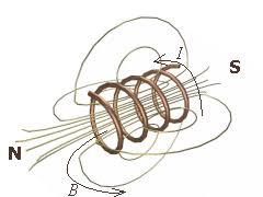electromagnetic solenoid