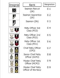 us navy grades
