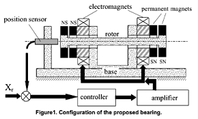 electromagnetic actuators