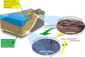 sediments in water