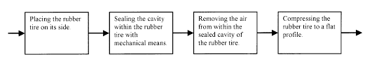 tire recycling process