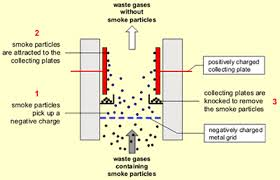 electrostatic smoke precipitator