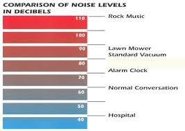 decibel ratings