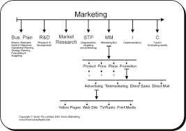 marketing flow charts
