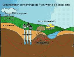 groundwater resource