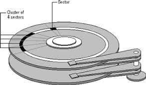 hard drive sectors