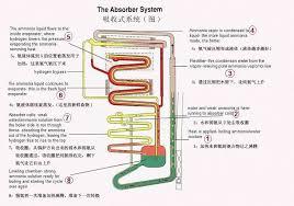 absorption refrigerators