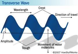 light wave spectrum