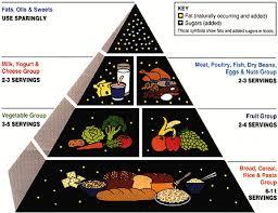 balance diet chart