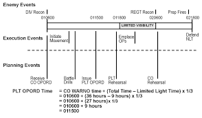 examples of time lines