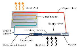 loop heat pipe