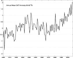 Warmest April on record