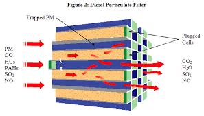 diesel particulate traps
