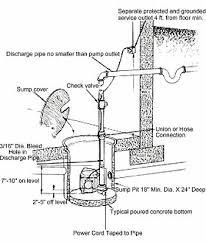 sump pump help