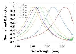 metallic nanoparticle