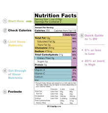 nutritional food labels