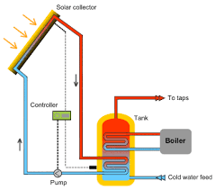 hot water heat system