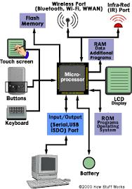 diagrama basico