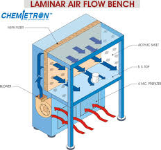 air flow bench