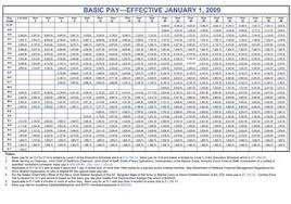 2009 military pay chart