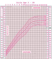 growth charts girls