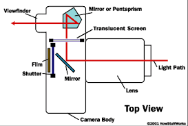 digital camera diagrams