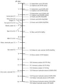 ph value chart