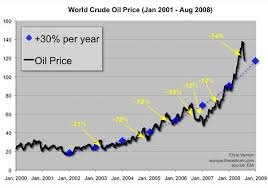 price of oil graph