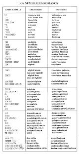numeros romanos del 1 al 200