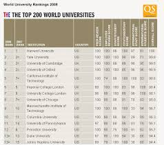 top university of world