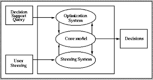 decision support system architecture