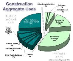 construction aggregate