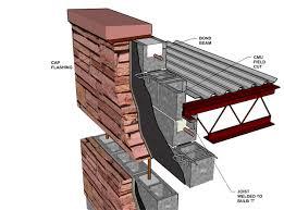 solid masonry