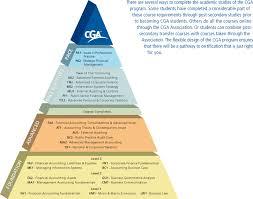 gram chart
