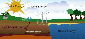 renewable natural resources