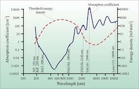 radiation absorption