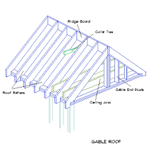 gabled roof construction
