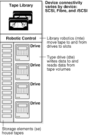 automatic tape library