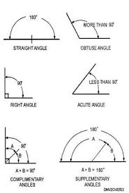 angles degrees