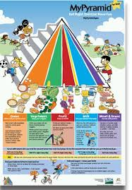 food guide pyramid servings