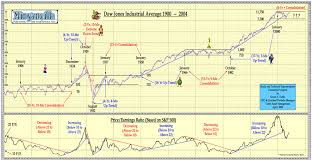 dow jones index graph