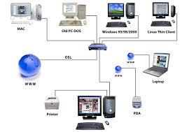 client server diagrams