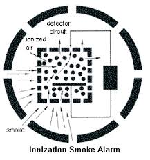 ionization smoke detectors