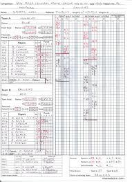 basketball score table