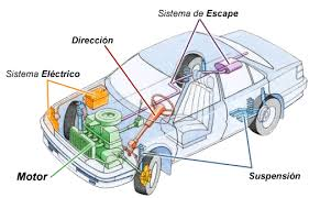 partes de un automovil