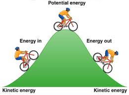 kinetic energy pictures