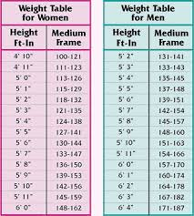 average weight and height charts