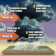 weather monsoon