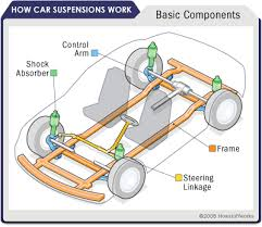 parts of suspension