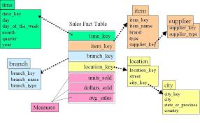 data warehouse modeling
